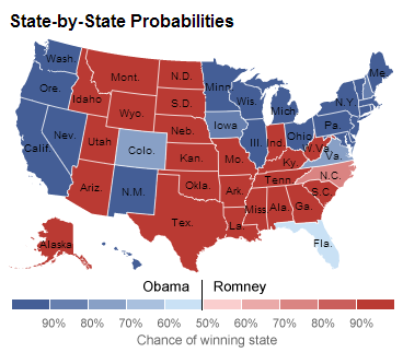 State by State Probabilities