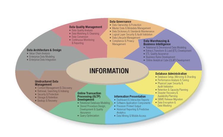 DataScienceInformationInfrastructure