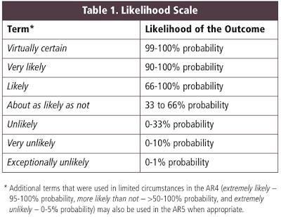 LikehoodScale