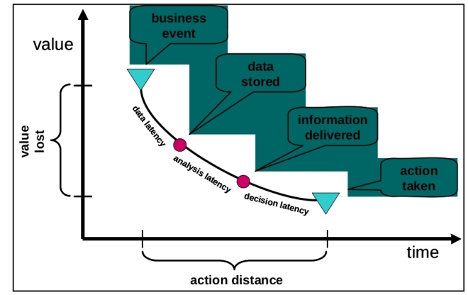 Action-Latency