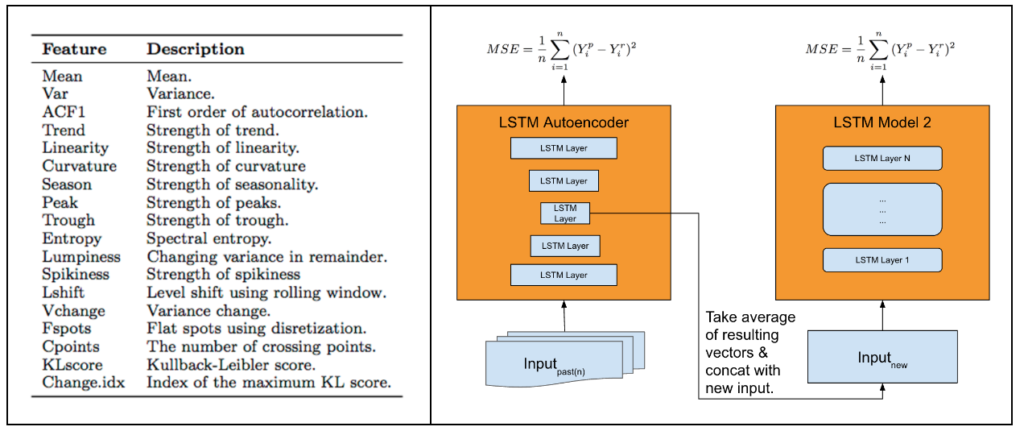 Prevendo eventos extremos no uber com lstm data mining machine we decided to build a neural network architecture that provides single model heterogeneous forecasting through an automatic feature extraction module6 as ccuart Images